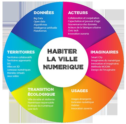 Habiter-ville-numerique(500)